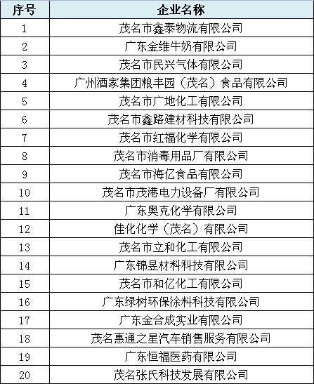 12月22日首届茂名国家高新区'一本五专'高校毕业生就业招聘会