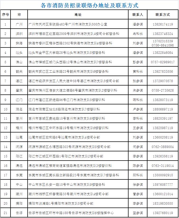 广东省消防救援队伍招录开始啦!这次招录1000人!